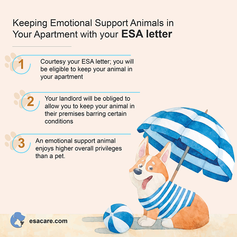 Living With an ESA