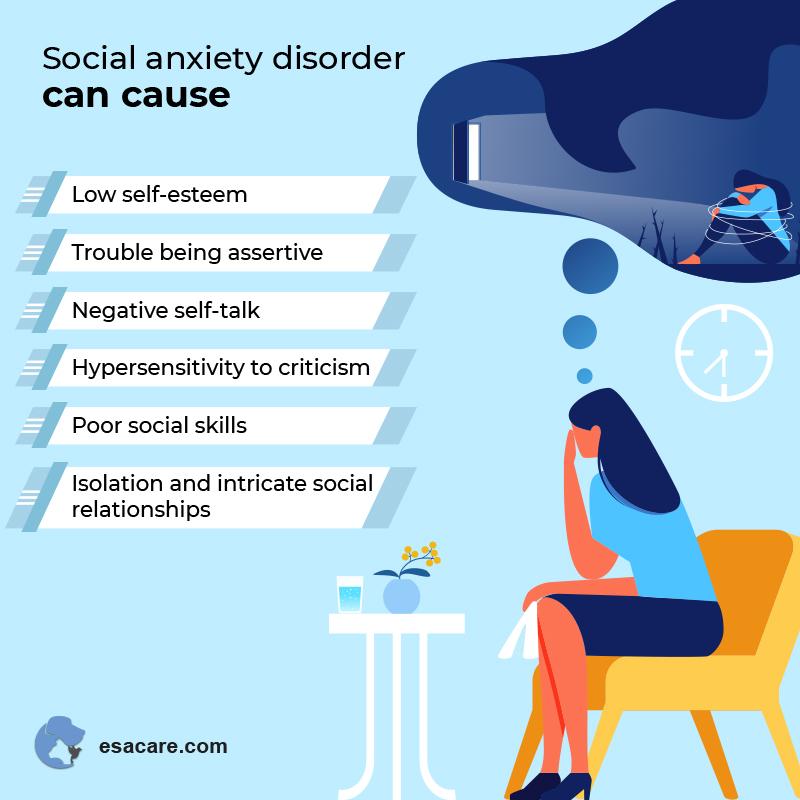 Social Anxiety Disorders