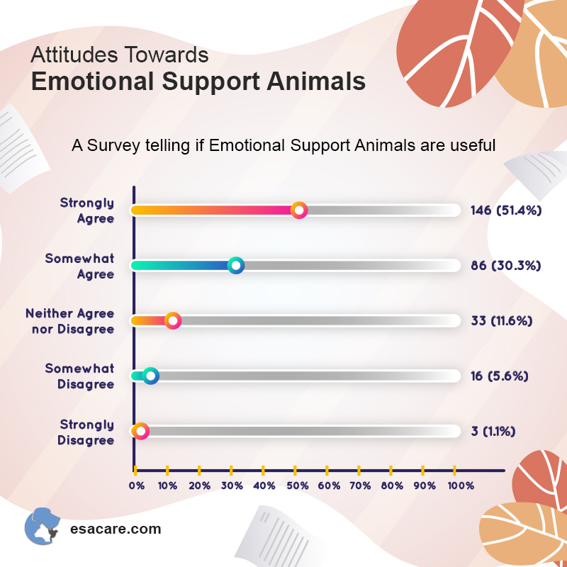 Emotional Support Animal Facts